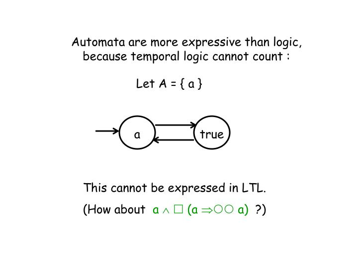 Automata are more expressive than logic, because temporal logic cannot count :