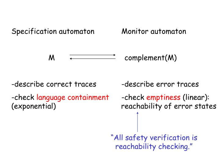 Specification automaton		Monitor automaton