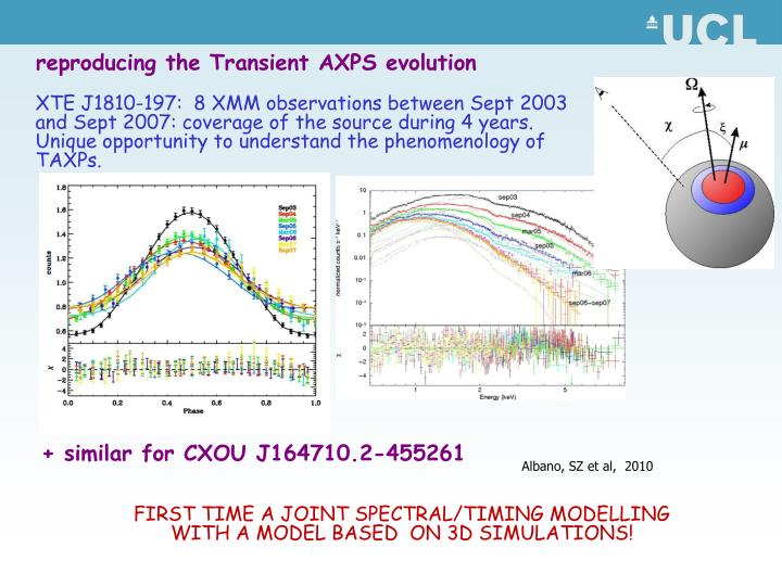 reproducing the Transient AXPS evolution