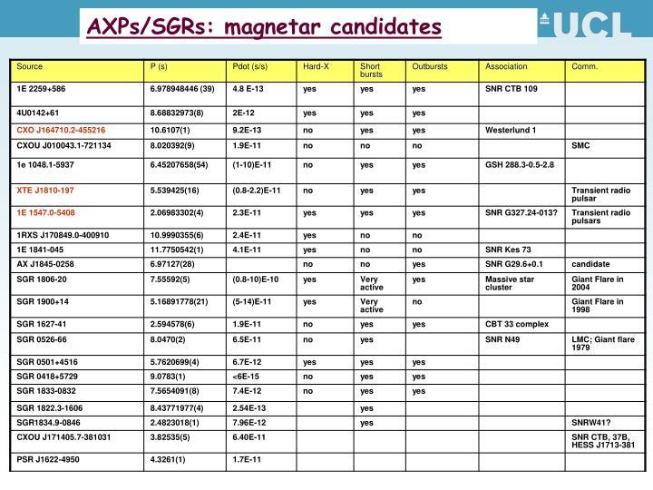AXPs/SGRs: magnetar candidates