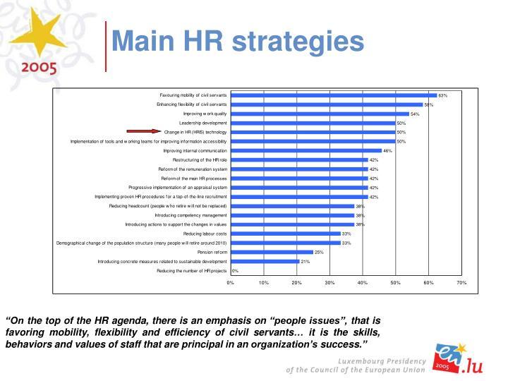 Main HR strategies