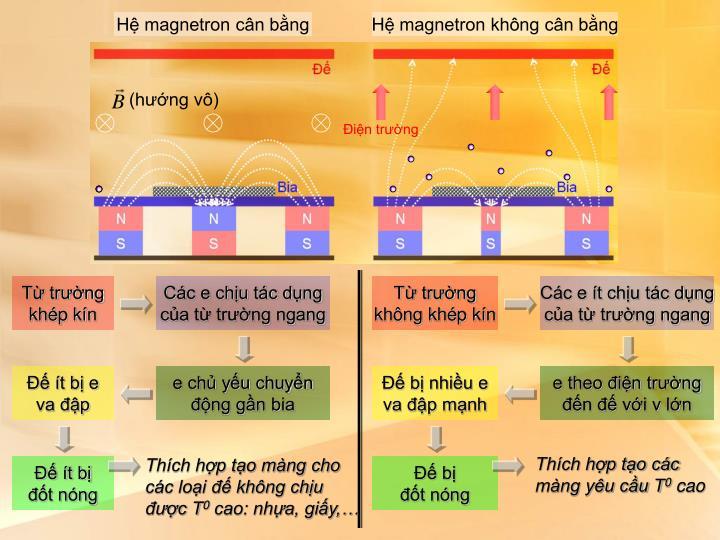 Hệ magnetron cân bằng