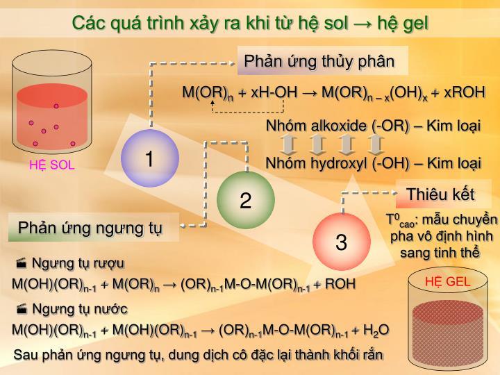 Các quá trình xảy ra khi từ hệ sol