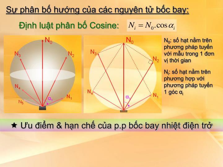 Sự phân bố hướng của các nguyên tử bốc bay: