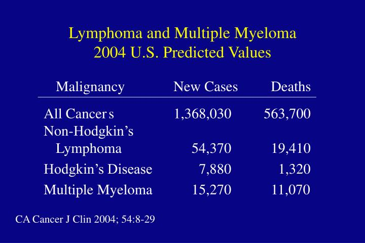 Lymphoma and multiple myeloma 2004 u s predicted values