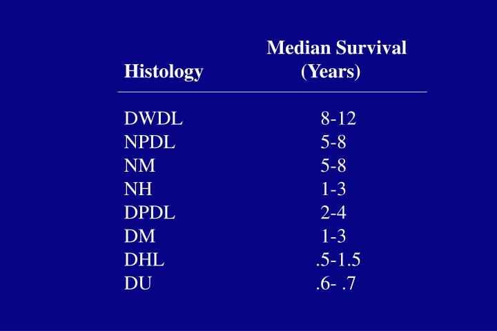 Median Survival