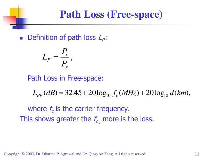 Path Loss (Free-space)