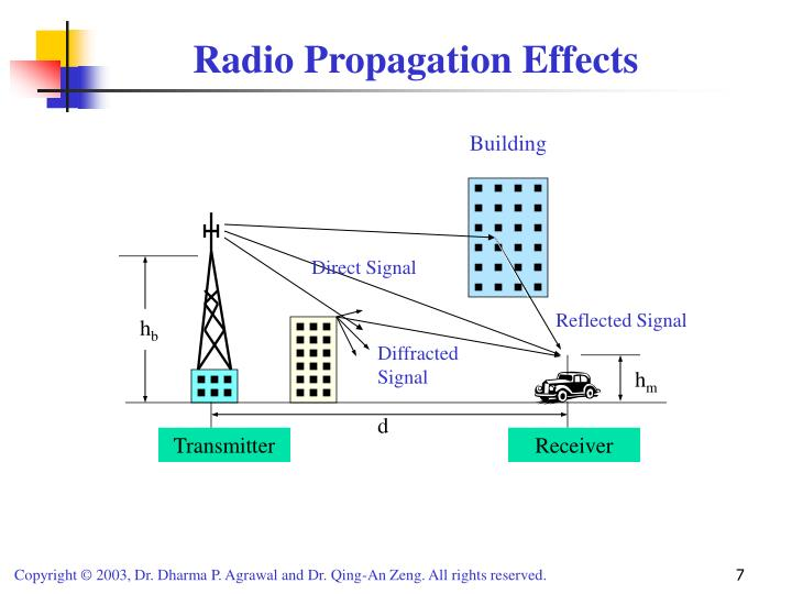 Radio Propagation Effects