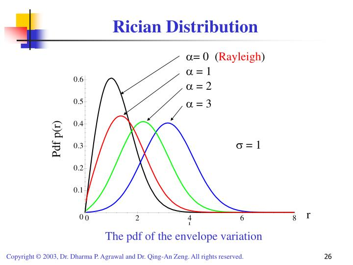 Rician Distribution