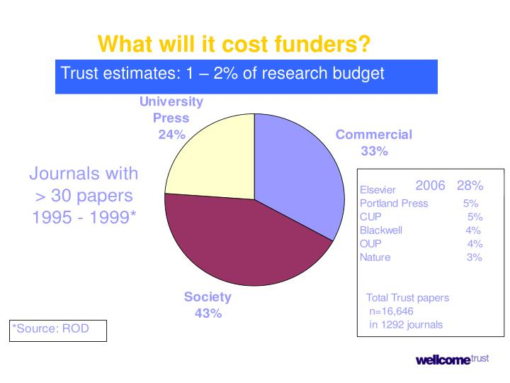 What will it cost funders?