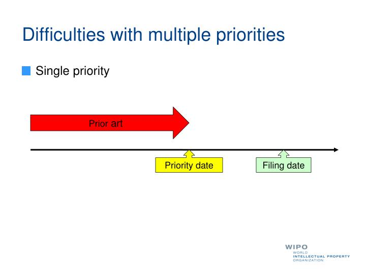 Difficulties with multiple priorities