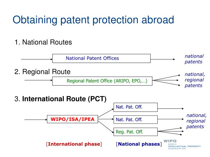 Obtaining patent protection abroad