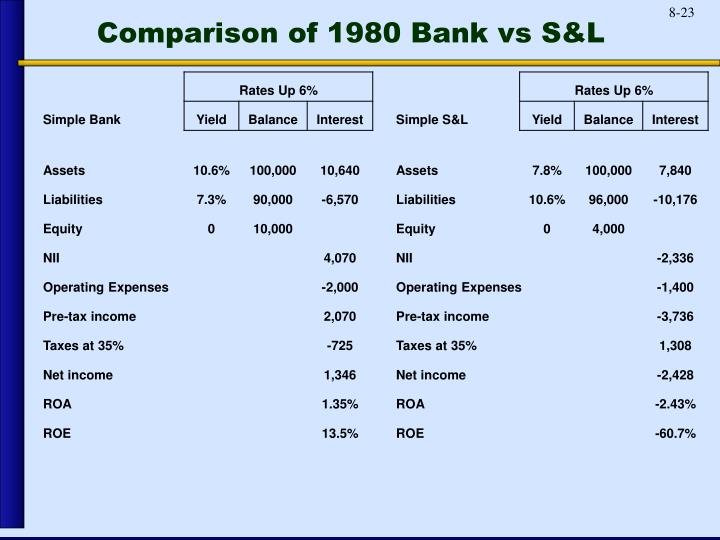 Comparison of 1980 Bank vs S&L