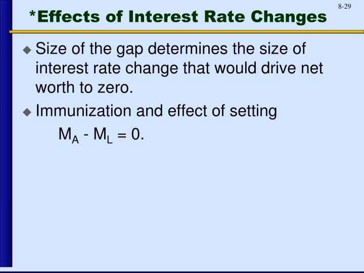 *Effects of Interest Rate Changes