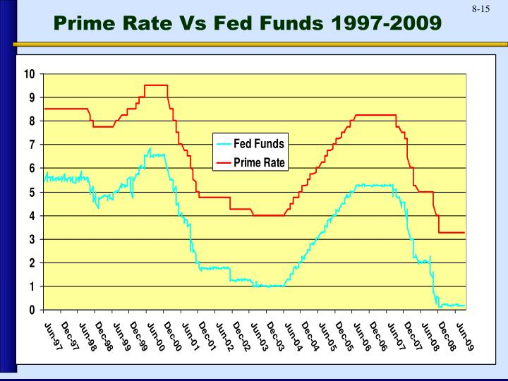 Prime Rate Vs Fed Funds 1997-2009