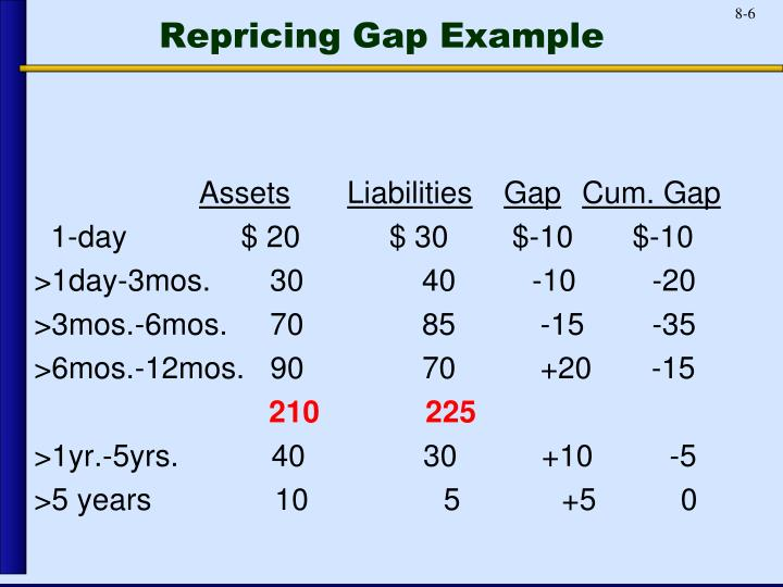 Repricing Gap Example