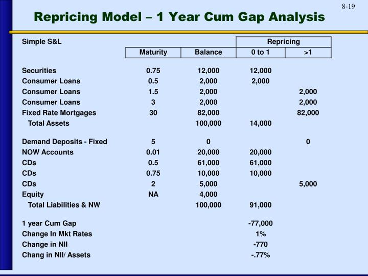 Repricing Model – 1 Year Cum Gap Analysis