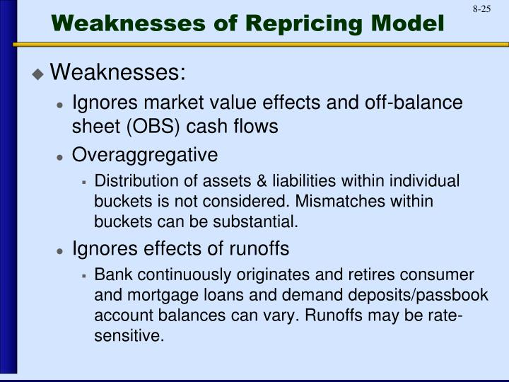 Weaknesses of Repricing Model