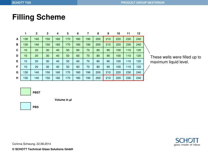 Filling Scheme