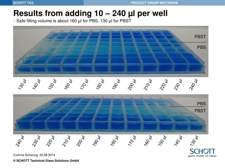 Results from adding 10 – 240 µl per well