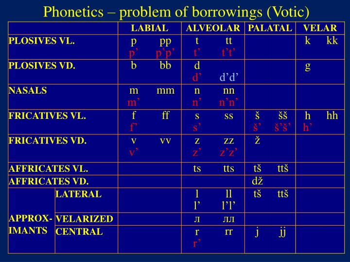 Phonetics – problem of borrowings