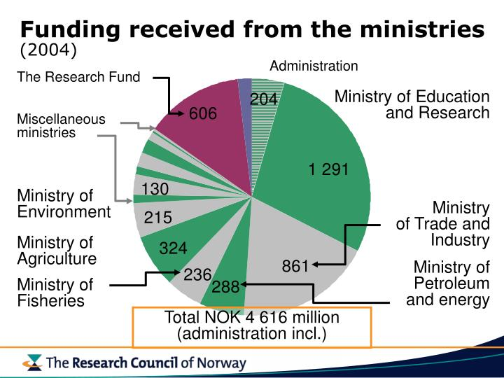 Funding received from the ministries