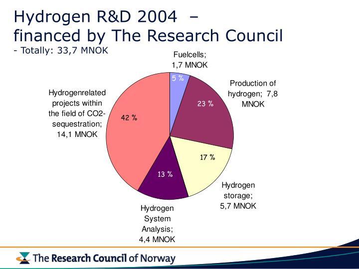 Hydrogen R&D 2004  –