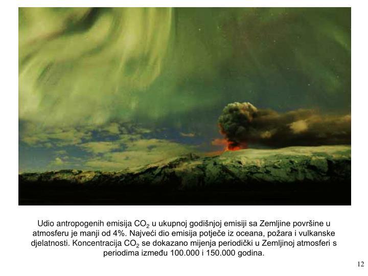 Udio antropogenih emisija CO