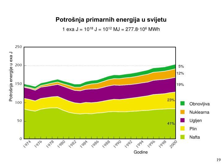Potrošnja primarnih energija u svijetu
