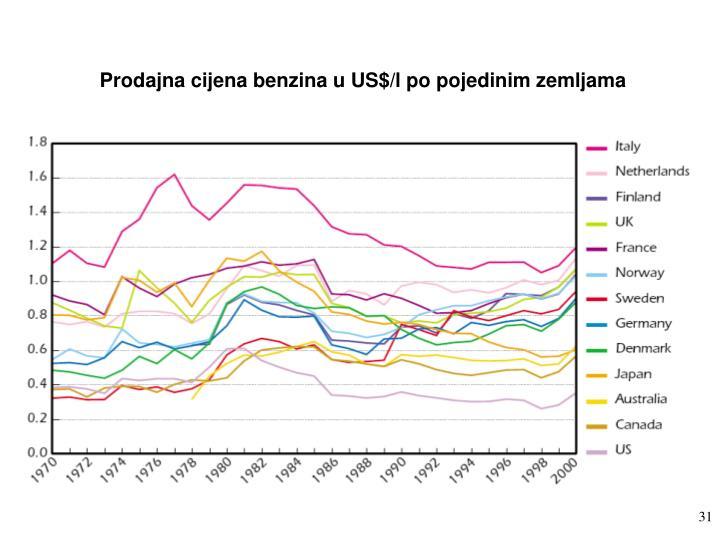 Prodajna cijena benzina u US$/l po pojedinim zemljama