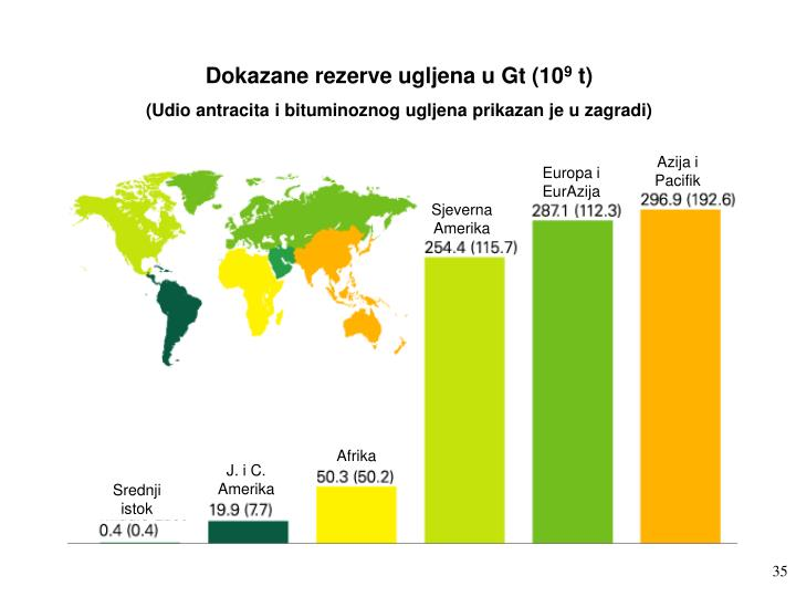 Dokazane rezerve ugljena u Gt (10