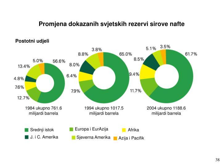 Promjena dokazanih svjetskih rezervi sirove nafte