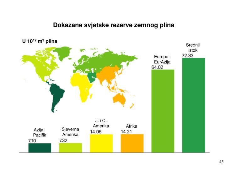 Dokazane svjetske rezerve zemnog plina