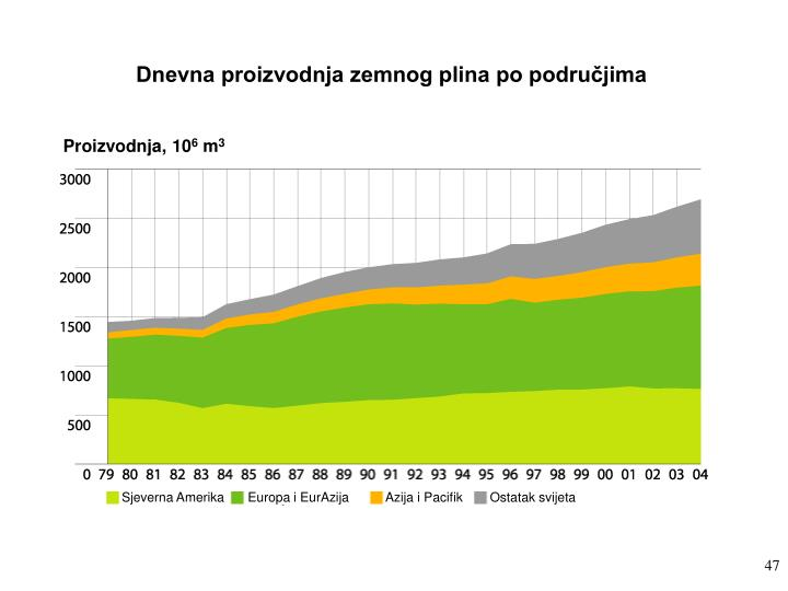 Dnevna proizvodnja zemnog plina po područjima