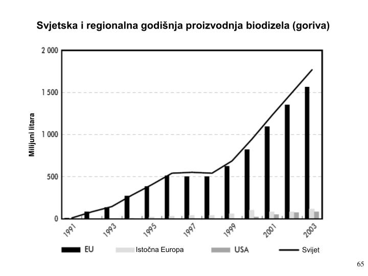 Svjetska i regionalna godišnja proizvodnja biodizela (goriva)