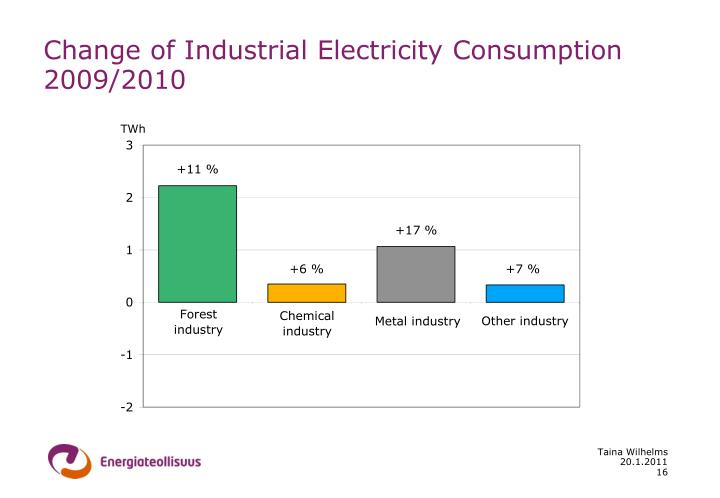 Change of Industrial Electricity Consumption 2009/2010