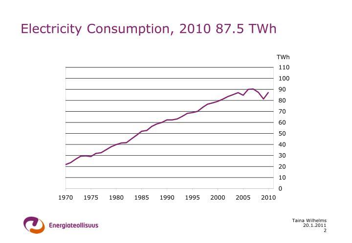 Electricity Consumption, 2010 87.5 TWh