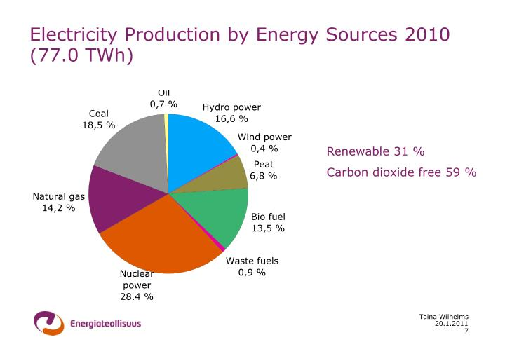 Electricity Production by Energy Sources