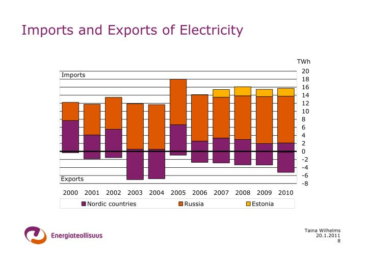 Imports and Exports of Electricity