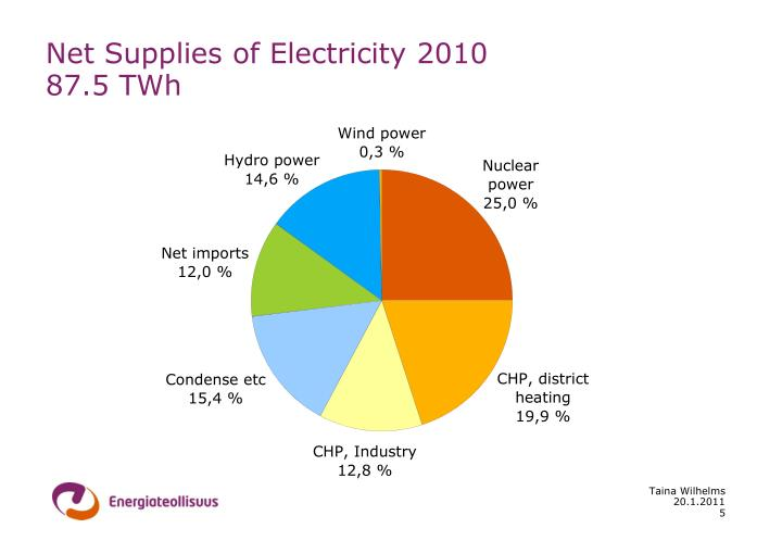 Net Supplies of Electricity