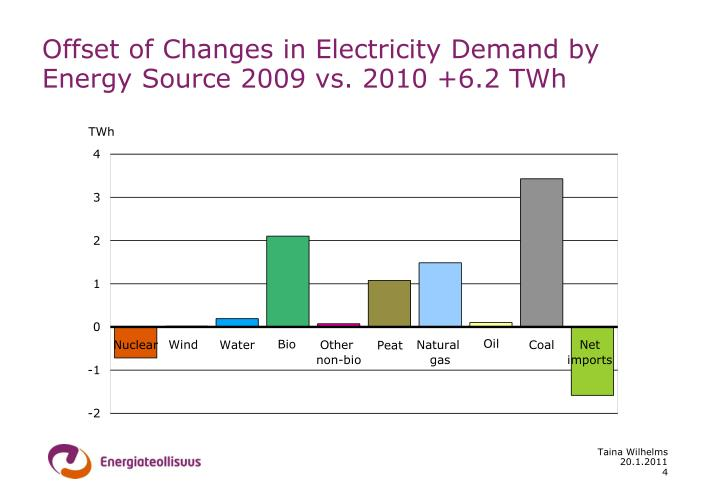 Offset of Changes in Electricity Demand by Energy Source 2009 vs. 2010 +6.2 TWh