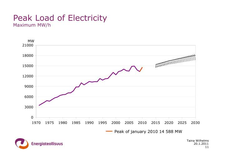 Peak Load of Electricity