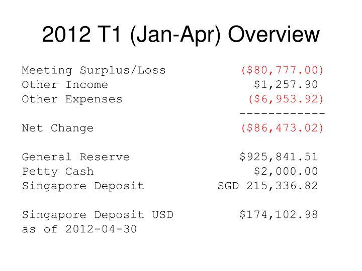 2012 T1 (Jan-Apr) Overview