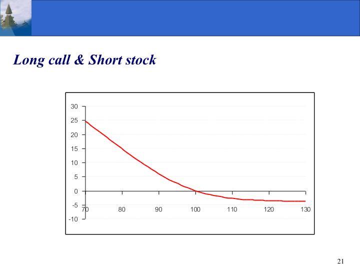 Long call & Short stock