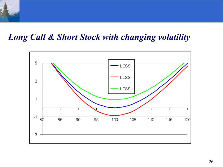Long Call & Short Stock with changing volatility