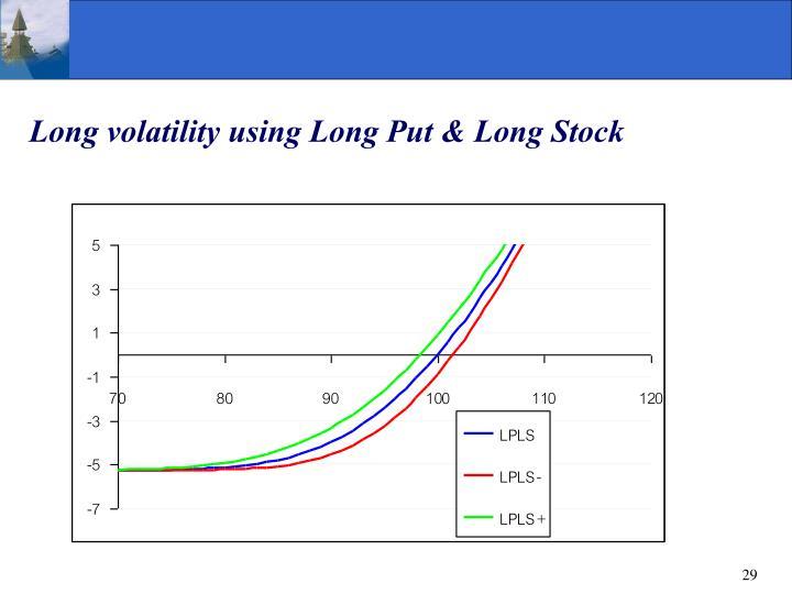 Long volatility using Long Put & Long Stock