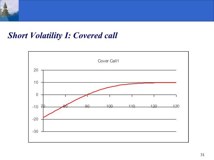 Short Volatility I: Covered call