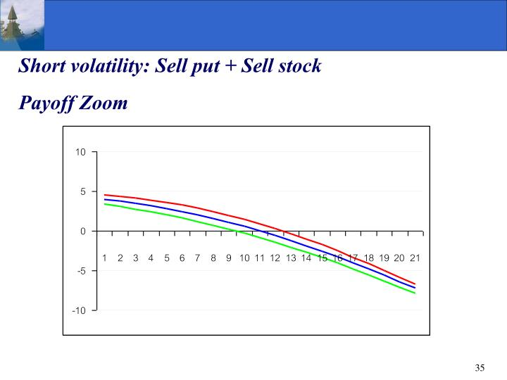 Short volatility: Sell put + Sell stock