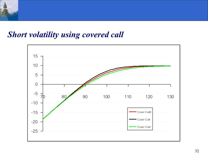 Short volatility using covered call