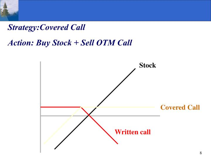 Strategy:Covered Call